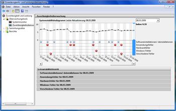 Zuverlässigkeits- und Leistungsüberwachung