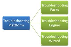 Aufbau der Troubleshooting Plattform